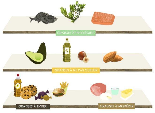 Régime lipidique: que manger?