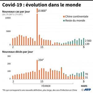 Coronavirus: le nombre d'infectés augmente à nouveau