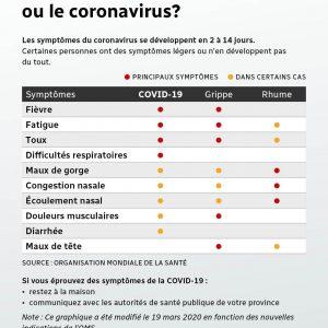Mal de gorge: d'ici, vous pouvez savoir qu'il n'est pas causé par le coronavirus